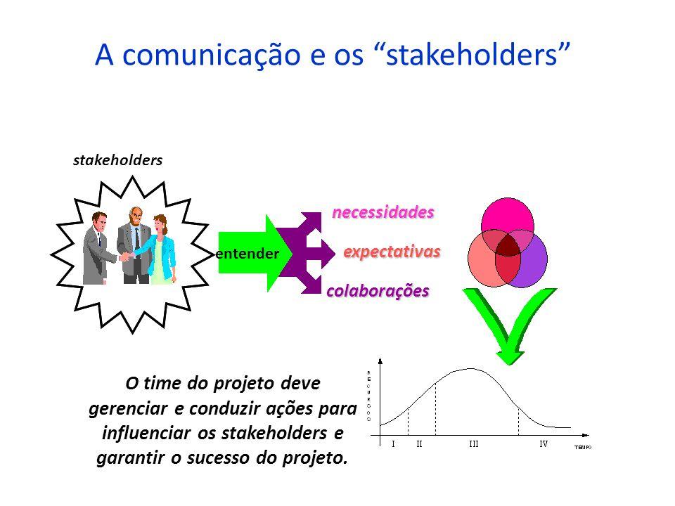 A comunicação e os stakeholders stakeholders necessidades expectativas colaborações O time do projeto deve gerenciar e conduzir ações para influenciar
