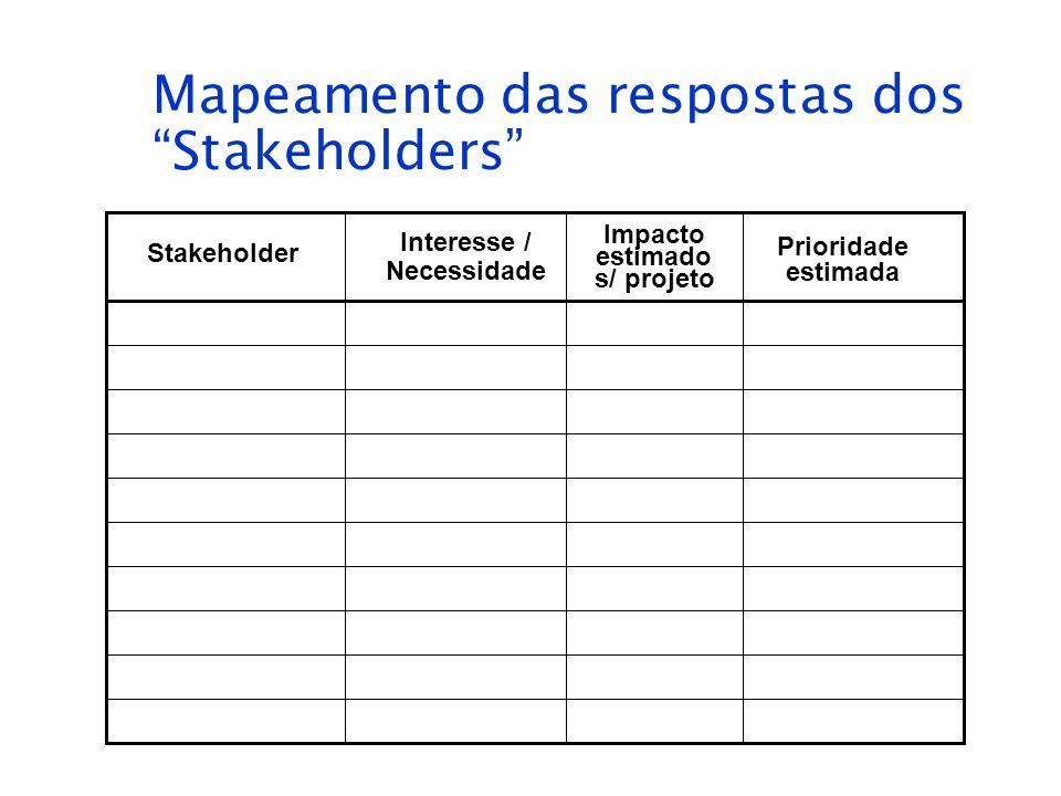 Mapeamento das respostas dos Stakeholders Stakeholder Interesse / Necessidade Impacto estimado s/ projeto Prioridade estimada