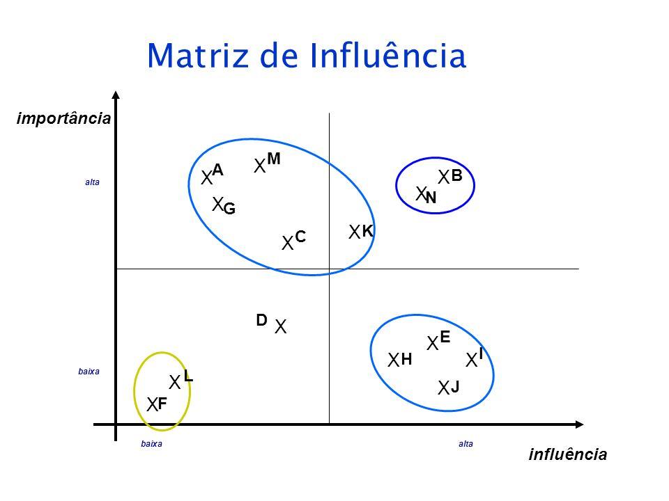Matriz de Influência influência importância baixaalta baixa alta X X X X X X X X X X X X X X A G M C K B N D L F E H J I
