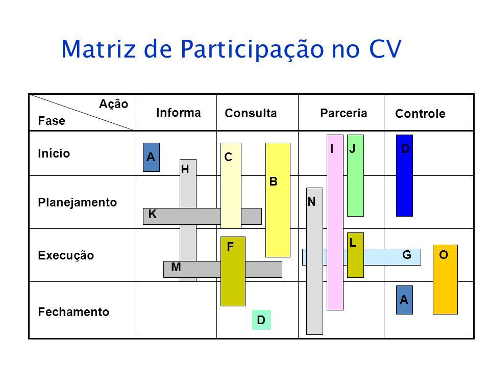 Matriz de Participação no CV Fase Informa Consulta Parceria Ação Controle A H Início Planejamento Execução Fechamento K C B M F D G N IJ L D A O