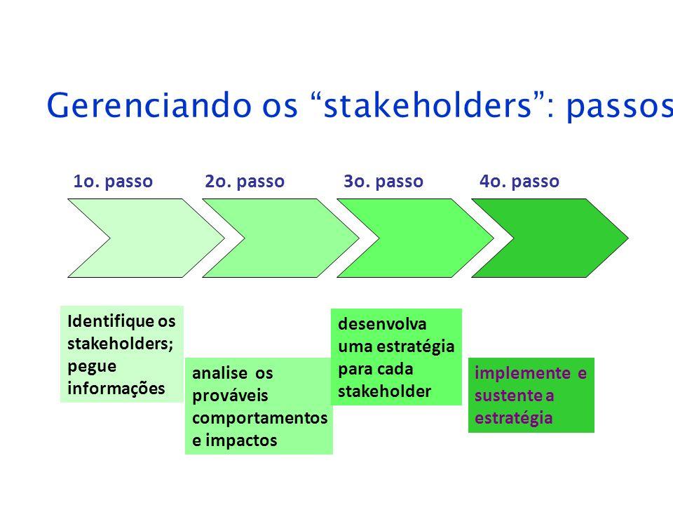 Gerenciando os stakeholders: passos Identifique os stakeholders; pegue informações analise os prováveis comportamentos e impactos desenvolva uma estra