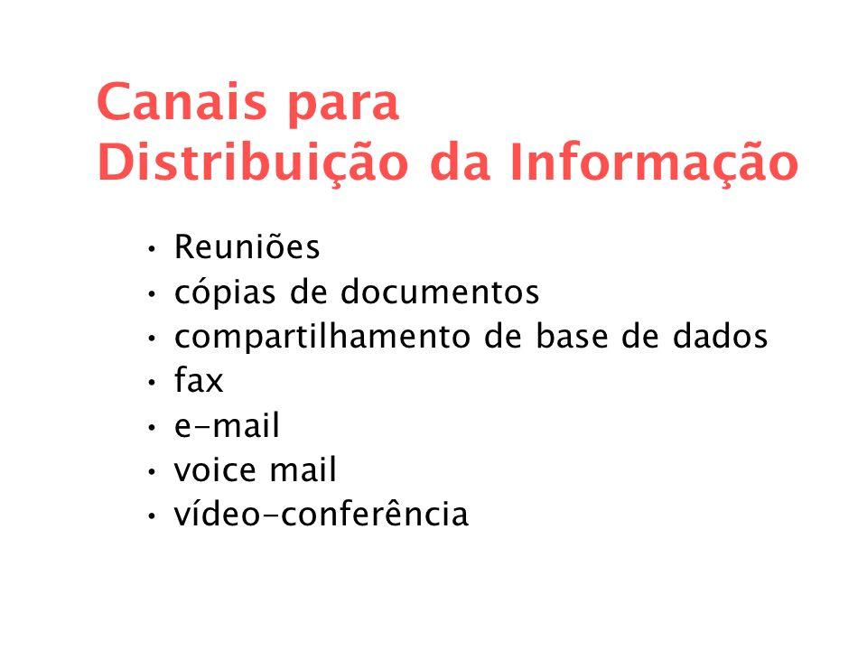 Canais para Distribuição da Informação Reuniões cópias de documentos compartilhamento de base de dados fax e-mail voice mail vídeo-conferência