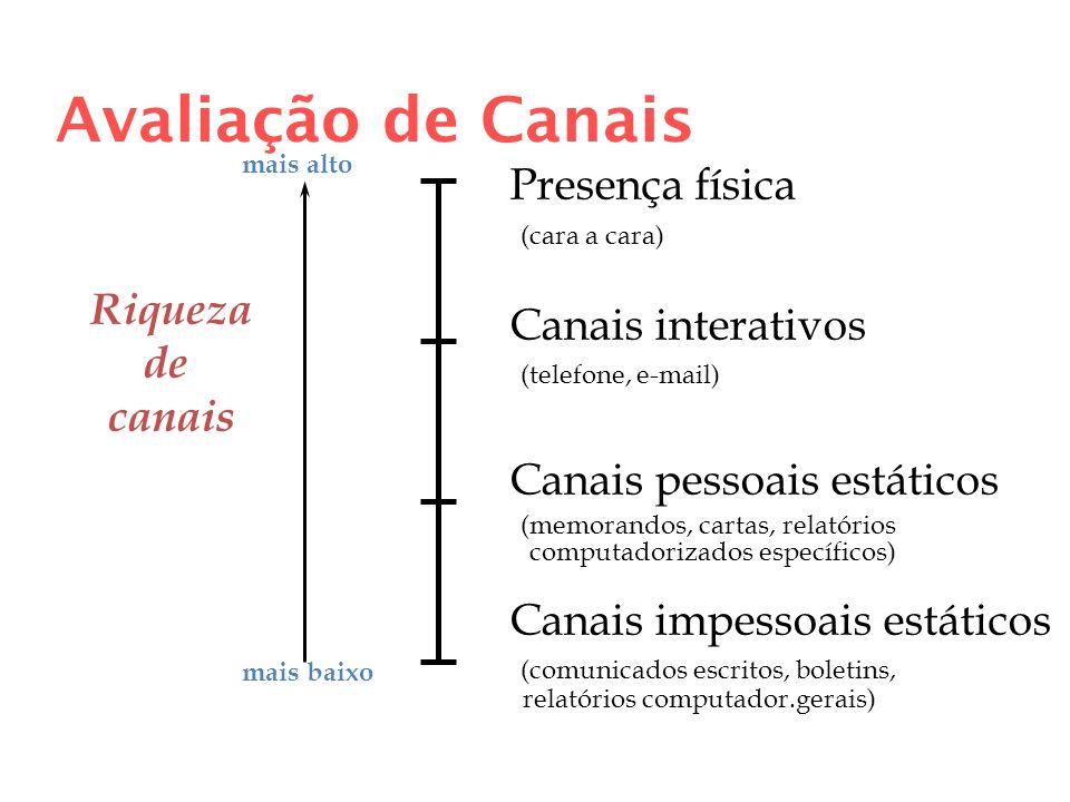 Avaliação de Canais Presença física (cara a cara) Canais interativos (telefone, e-mail) Canais pessoais estáticos (memorandos, cartas, relatórios comp