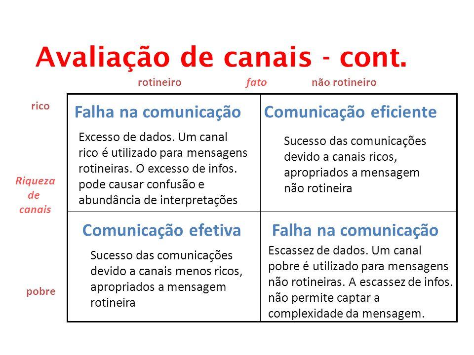 Avaliação de canais - cont. Riqueza de canais Falha na comunicaçãoComunicação eficiente Excesso de dados. Um canal rico é utilizado para mensagens rot