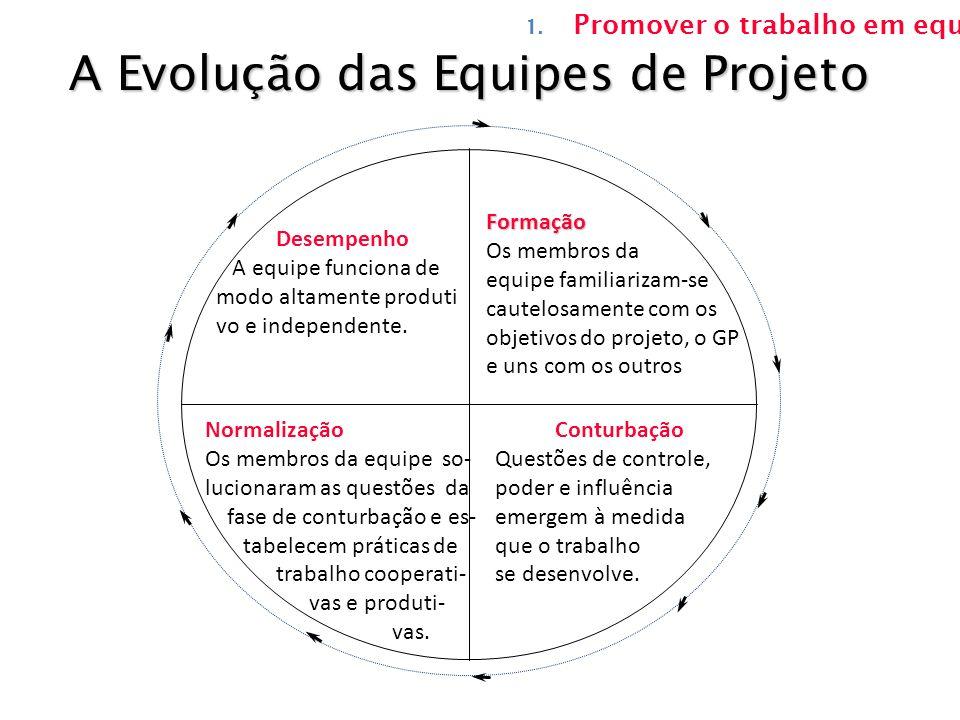 A Evolução das Equipes de Projeto Formação Os membros da equipe familiarizam-se cautelosamente com os objetivos do projeto, o GP e uns com os outros C
