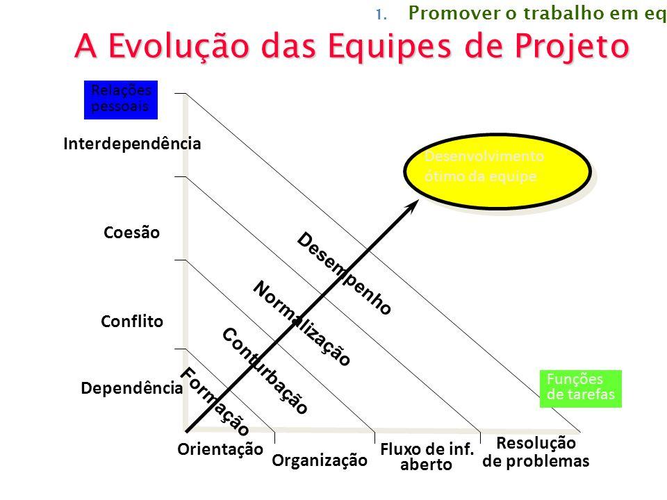 A Evolução das Equipes de Projeto Desenvolvimento ótimo da equipe Relações pessoais Funções de tarefas Interdependência Coesão Conflito Dependência Or