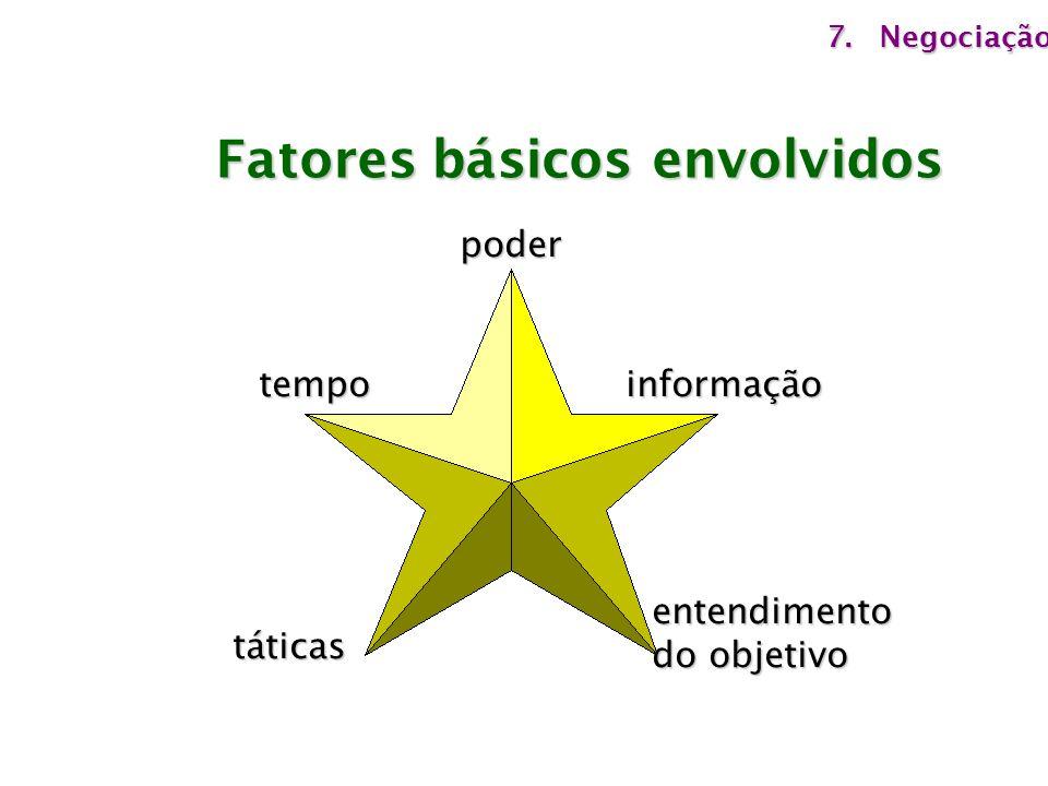 Fatores básicos envolvidos poderinformaçãotempo táticas entendimento do objetivo 7.Negociação