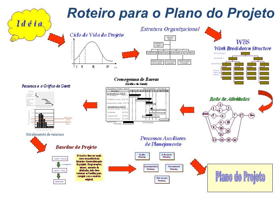 O início do projeto Patrocinador Gerente do Projeto Equipe do Projeto Início