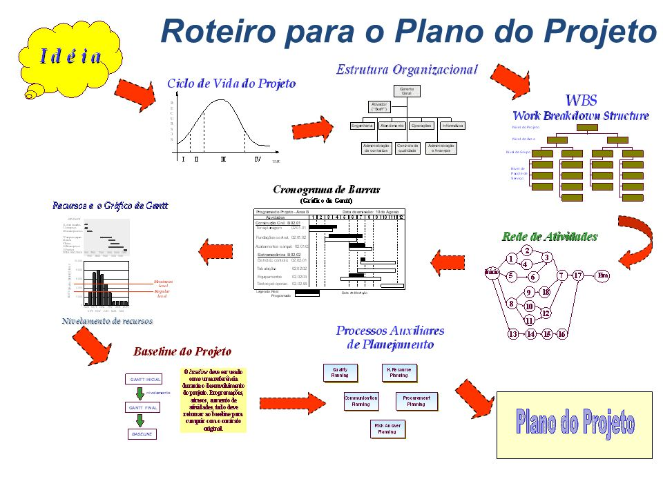 Programa Projeto B Projeto A SubprojetoA2SubProjeto A1SubprojetoB1SubProjetoB2