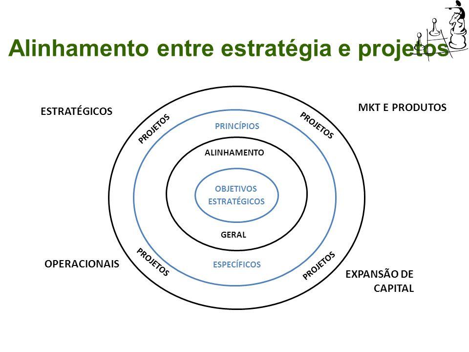 ESTRATÉGICOS OPERACIONAIS EXPANSÃO DE CAPITAL MKT E PRODUTOS PROJETOS ESPECÍFICOS PRINCÍPIOS ALINHAMENTO GERAL Alinhamento entre estratégia e projetos