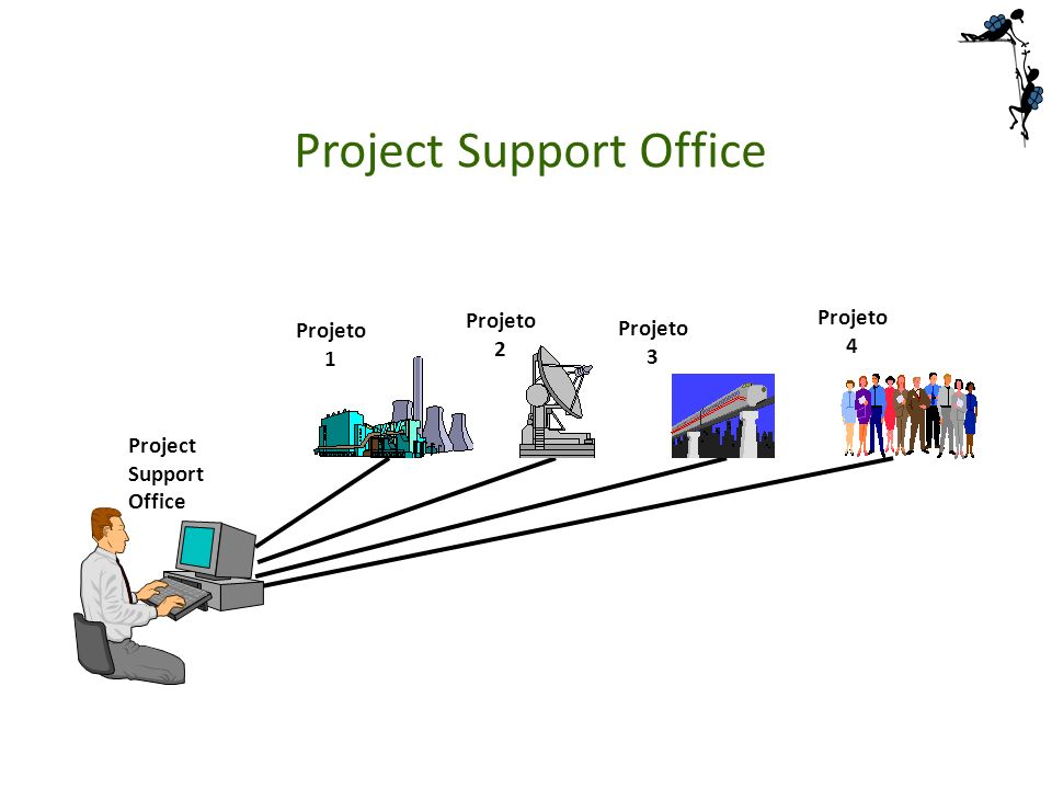 Project Support Office Project Support Office Projeto 1 Projeto 2 Projeto 3 Projeto 4