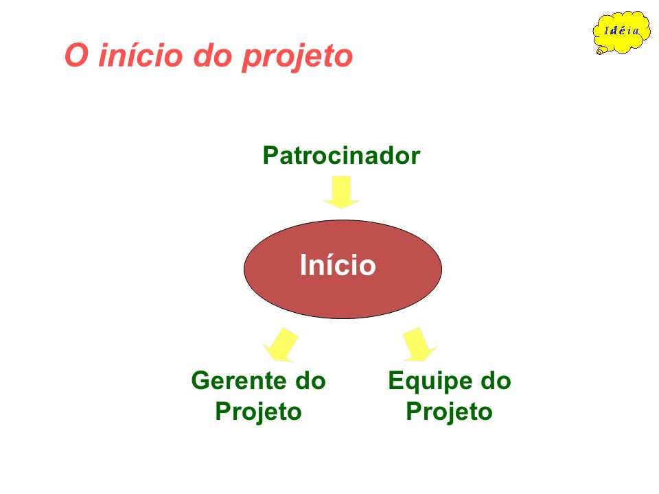 O Gerente do Projeto deve funcionar como elo entre a Empresa e o Cliente através do Projeto que está em desenvolvimento.