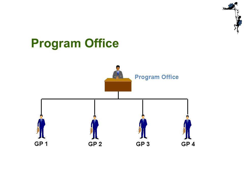 GP 1 GP 2GP 3GP 4 Program Office