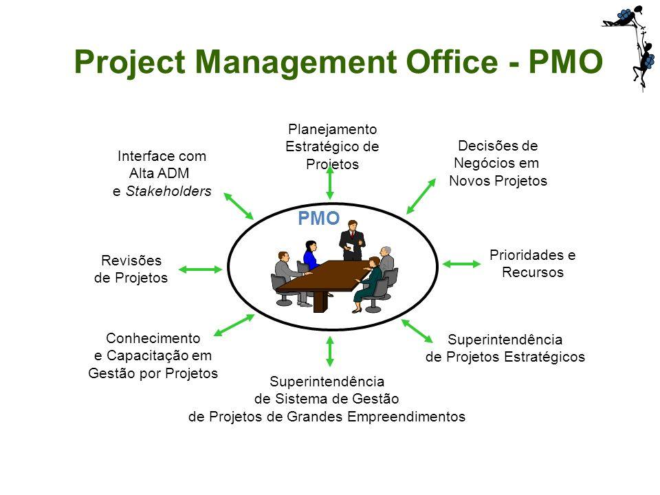 Conhecimento e Capacitação em Gestão por Projetos Superintendência de Sistema de Gestão de Projetos de Grandes Empreendimentos Revisões de Projetos In