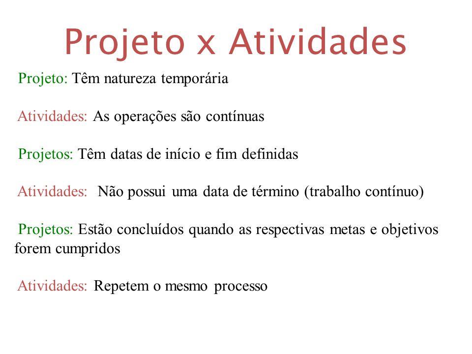 Projeto x Atividades Projeto: Têm natureza temporária Atividades: As operações são contínuas Projetos: Têm datas de início e fim definidas Atividades: