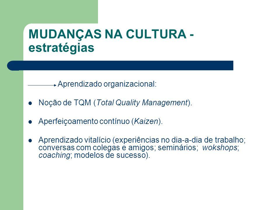 MUDANÇAS NA CULTURA - estratégias Aprendizado organizacional: Noção de TQM (Total Quality Management). Aperfeiçoamento contínuo (Kaizen). Aprendizado