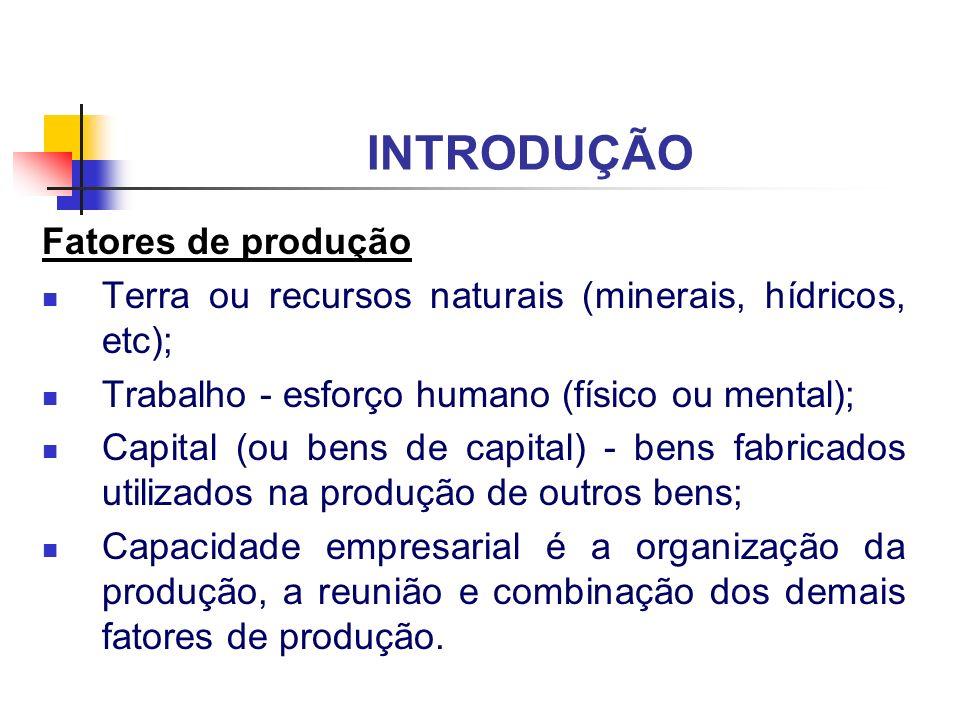 INTRODUÇÃO Fatores de produção Terra ou recursos naturais (minerais, hídricos, etc); Trabalho - esforço humano (físico ou mental); Capital (ou bens de
