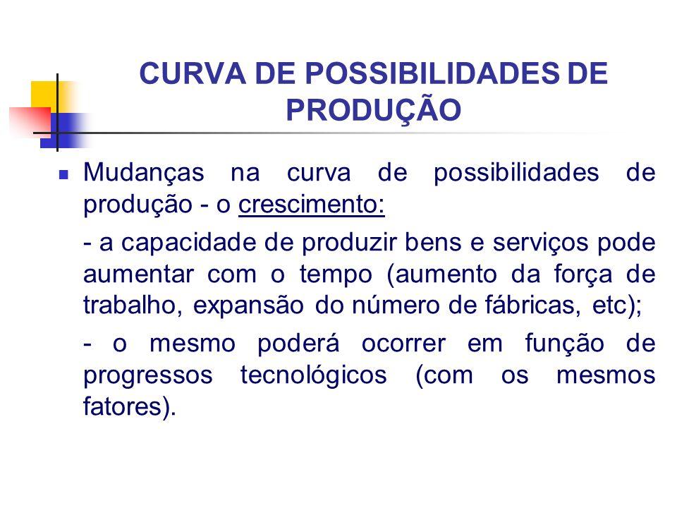 CURVA DE POSSIBILIDADES DE PRODUÇÃO Mudanças na curva de possibilidades de produção - o crescimento: - a capacidade de produzir bens e serviços pode a