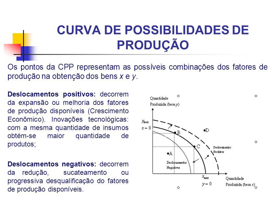 Os pontos da CPP representam as possíveis combinações dos fatores de produção na obtenção dos bens x e y. Deslocamentos positivos: decorrem da expansã