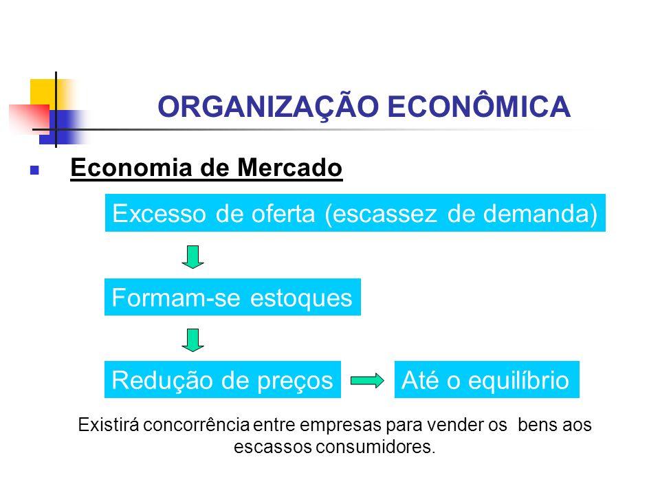 ORGANIZAÇÃO ECONÔMICA Economia de Mercado Excesso de oferta (escassez de demanda) Formam-se estoques Redução de preços Existirá concorrência entre emp