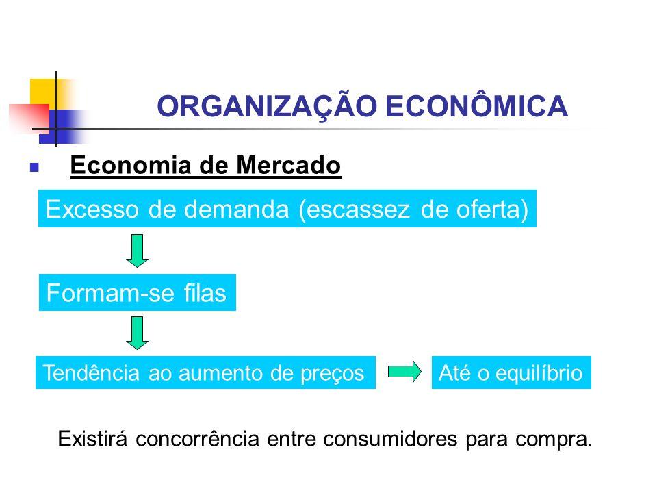 ORGANIZAÇÃO ECONÔMICA Economia de Mercado Excesso de demanda (escassez de oferta) Formam-se filas Tendência ao aumento de preços Existirá concorrência