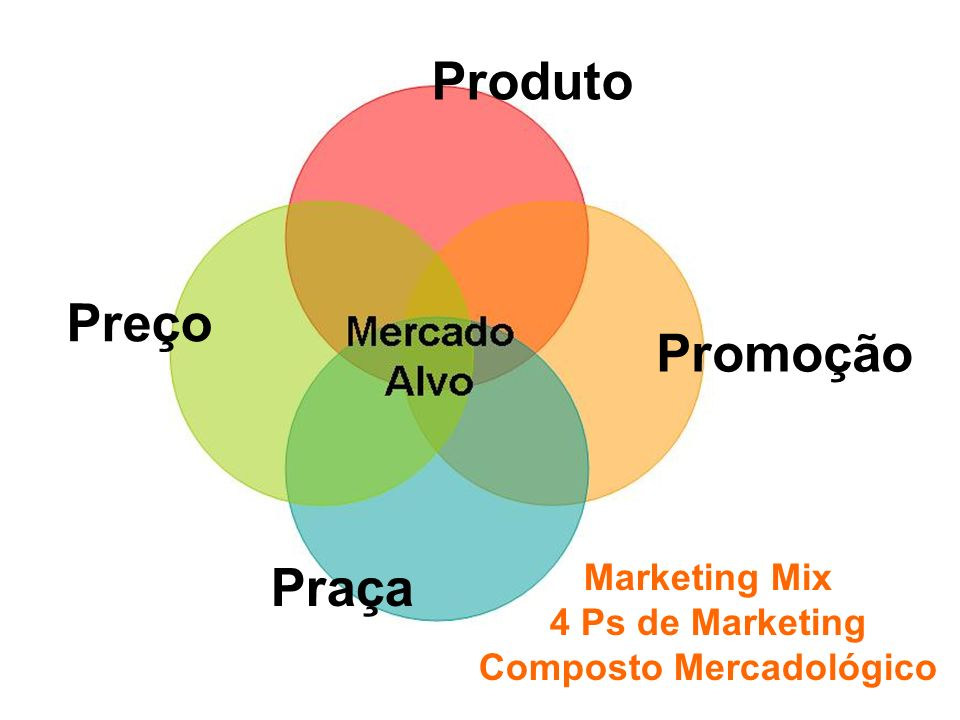 Fundamentos de Marketing Profa. Camila Krohling Colnago Produto Preço Praça Promoção Marketing Mix 4 Ps de Marketing Composto Mercadológico