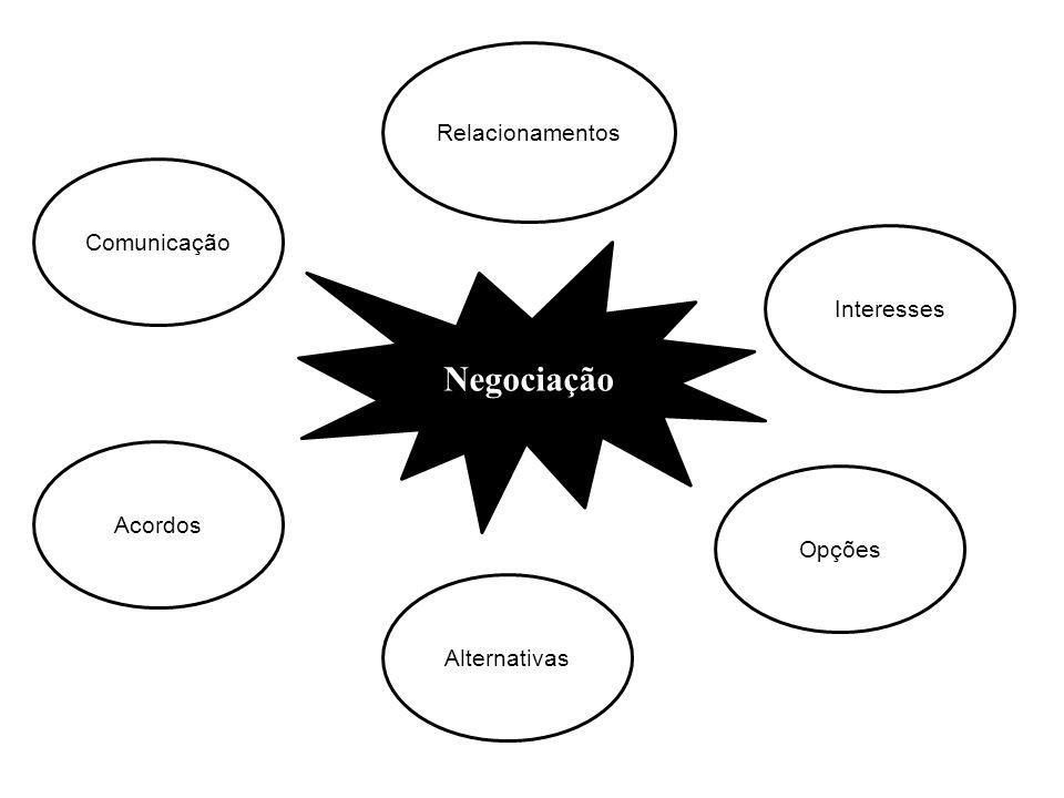 Comunicação Acordos Alternativas Relacionamentos Interesses Opções Negociação