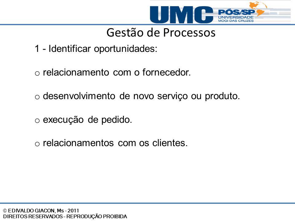 © EDIVALDO GIACON, Ms - 2011 DIREITOS RESERVADOS – REPRODUÇÃO PROIBIDA Gestão de Processos 1 - Identificar oportunidades: o relacionamento com o forne