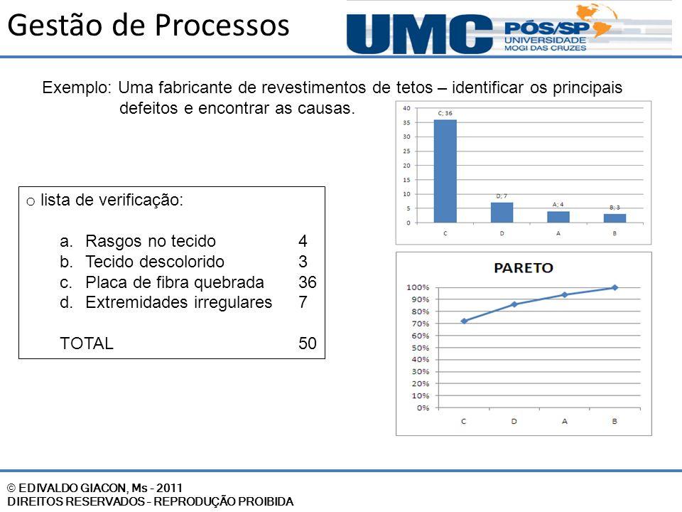 © EDIVALDO GIACON, Ms - 2011 DIREITOS RESERVADOS – REPRODUÇÃO PROIBIDA Gestão de Processos Exemplo: Uma fabricante de revestimentos de tetos – identif