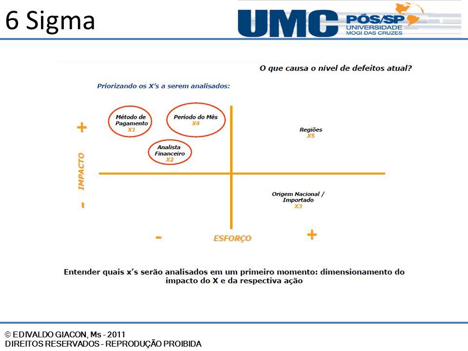© EDIVALDO GIACON, Ms - 2011 DIREITOS RESERVADOS – REPRODUÇÃO PROIBIDA 6 Sigma