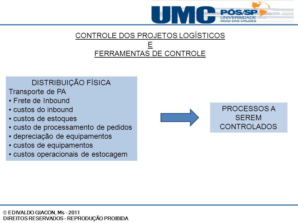 CONTROLE DOS PROJETOS LOGÍSTICOS E FERRAMENTAS DE CONTROLE DISTRIBUIÇÃO FÍSICA Transporte de PA Frete de Inbound custos do inbound custos de estoques