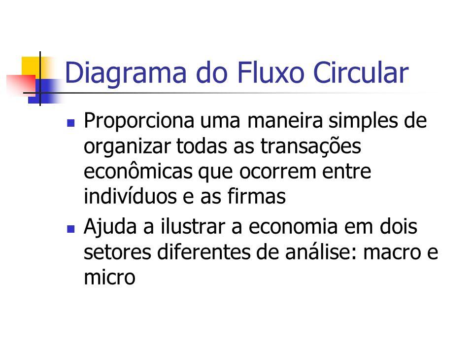 Diagrama do Fluxo Circular Proporciona uma maneira simples de organizar todas as transações econômicas que ocorrem entre indivíduos e as firmas Ajuda a ilustrar a economia em dois setores diferentes de análise: macro e micro