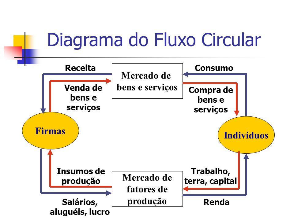 Diagrama do Fluxo Circular Firmas Indivíduos Mercado de fatores de produção Mercado de bens e serviços ConsumoReceita Salários, aluguéis, lucro Renda