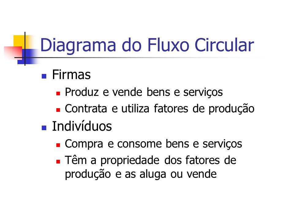 Diagrama do Fluxo Circular Firmas Produz e vende bens e serviços Contrata e utiliza fatores de produção Indivíduos Compra e consome bens e serviços Têm a propriedade dos fatores de produção e as aluga ou vende