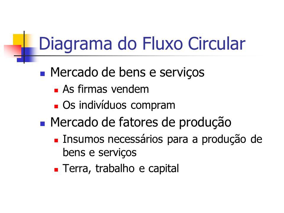 Diagrama do Fluxo Circular Mercado de bens e serviços As firmas vendem Os indivíduos compram Mercado de fatores de produção Insumos necessários para a