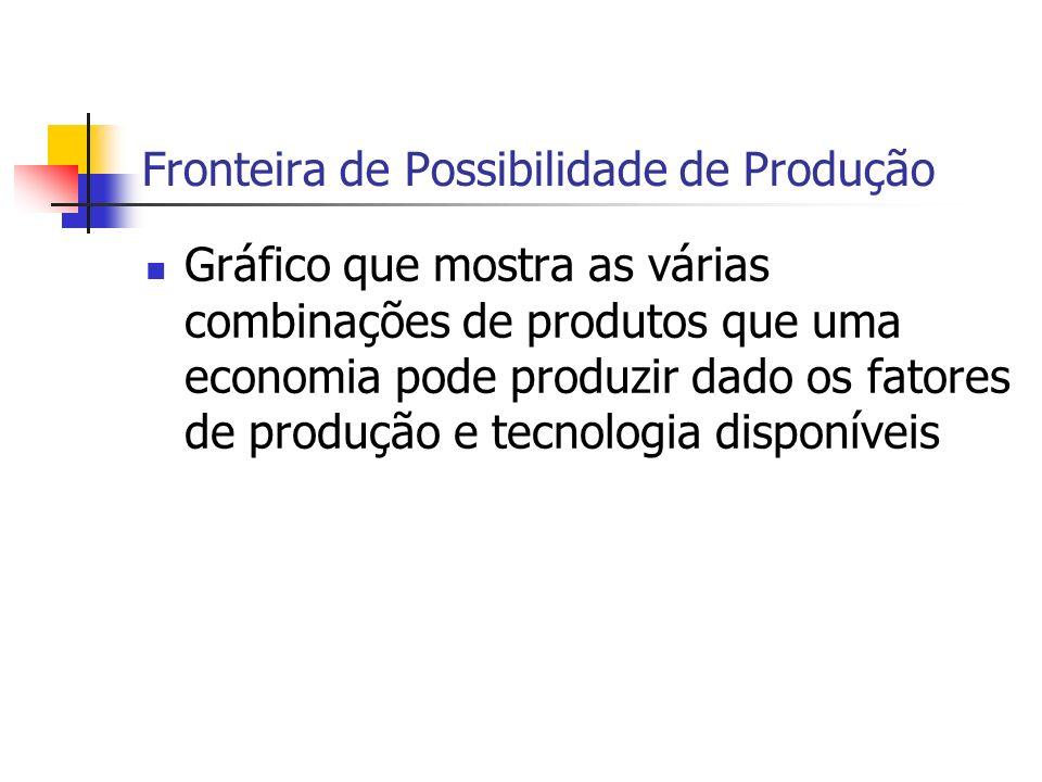 Fronteira de Possibilidade de Produção Gráfico que mostra as várias combinações de produtos que uma economia pode produzir dado os fatores de produção