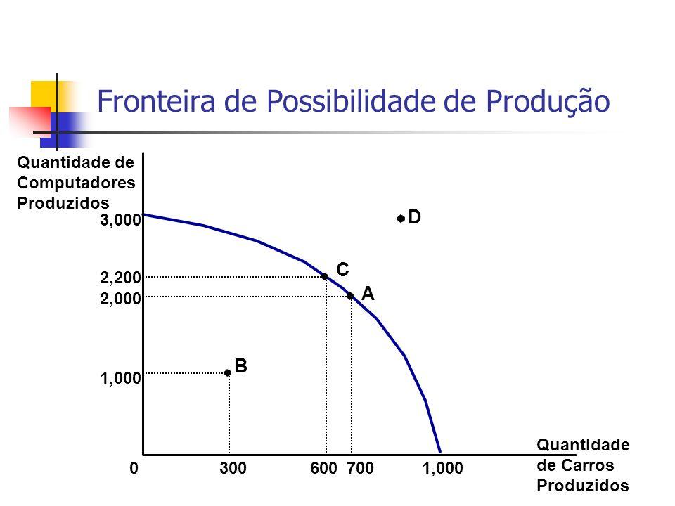 Quantidade de Computadores Produzidos 3,000 0 1,000 2,000 700 1,000 300 A B 2,200 600 C D Fronteira de Possibilidade de Produção Quantidade de Carros Produzidos