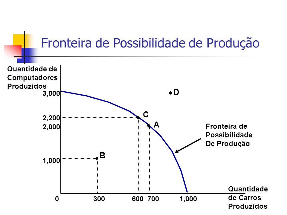 Quantidade de Computadores Produzidos 3,000 0 1,000 2,000 700 1,000 300 A B 2,200 600 C D Fronteira de Possibilidade de Produção Quantidade de Carros Produzidos Fronteira de Possibilidade De Produção