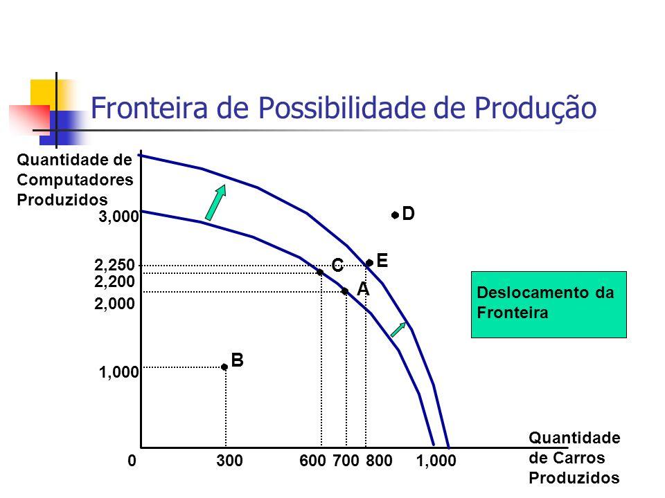 Fronteira de Possibilidade de Produção Quantidade de Computadores Produzidos 3,000 01,000 2,000 700 1,000 300 A B 2,200 600 C D Quantidade de Carros Produzidos Deslocamento da Fronteira 2,250 E 800