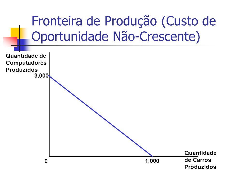 Fronteira de Produção (Custo de Oportunidade Não-Crescente) Quantidade de Computadores Produzidos 3,000 0 1,000 Quantidade de Carros Produzidos