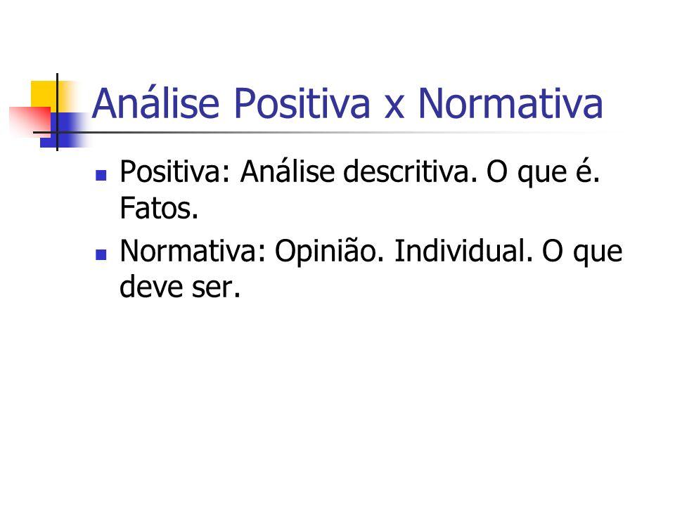 Análise Positiva x Normativa Positiva: Análise descritiva. O que é. Fatos. Normativa: Opinião. Individual. O que deve ser.