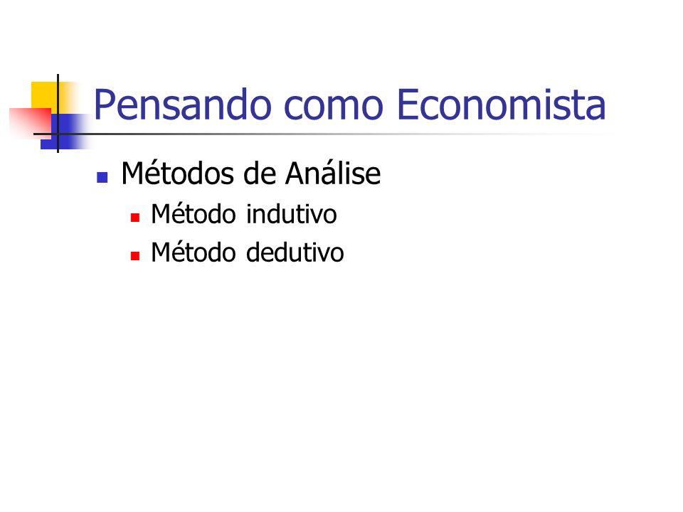 Pensando como Economista Métodos de Análise Método indutivo Método dedutivo