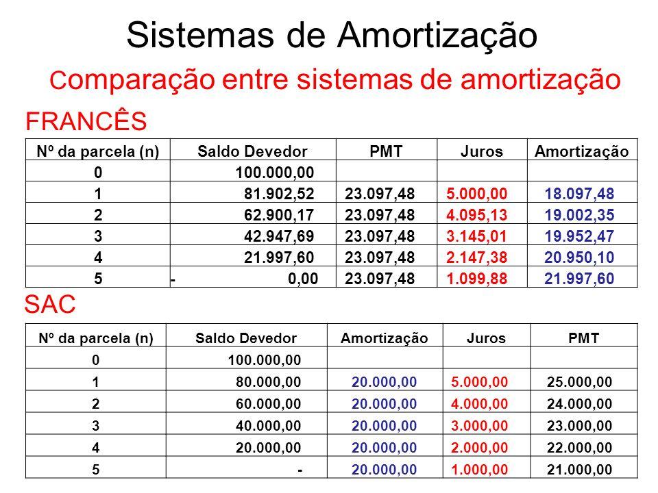 Sistemas de Amortização C omparação entre sistemas de amortização FRANCÊS SAC Nº da parcela (n)Saldo DevedorAmortizaçãoJurosPMT 0 100.000,00 1 80.000,00 20.000,00 5.000,00 25.000,00 2 60.000,00 20.000,00 4.000,00 24.000,00 3 40.000,00 20.000,00 3.000,00 23.000,00 4 20.000,00 2.000,00 22.000,00 5 - 20.000,00 1.000,00 21.000,00 Nº da parcela (n)Saldo DevedorPMTJurosAmortização 0 100.000,00 1 81.902,52 23.097,48 5.000,00 18.097,48 2 62.900,17 23.097,48 4.095,13 19.002,35 3 42.947,69 23.097,48 3.145,01 19.952,47 4 21.997,60 23.097,48 2.147,38 20.950,10 5- 0,00 23.097,48 1.099,88 21.997,60