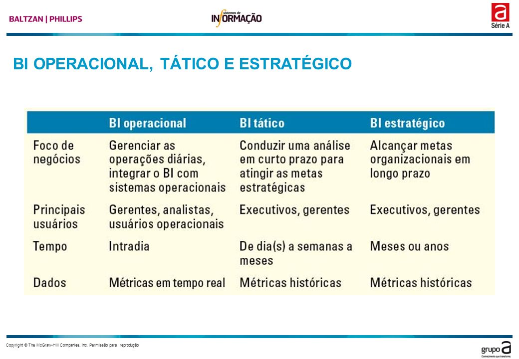 Copyright © The McGraw-Hill Companies, Inc. Permissão para reprodução BI OPERACIONAL, TÁTICO E ESTRATÉGICO