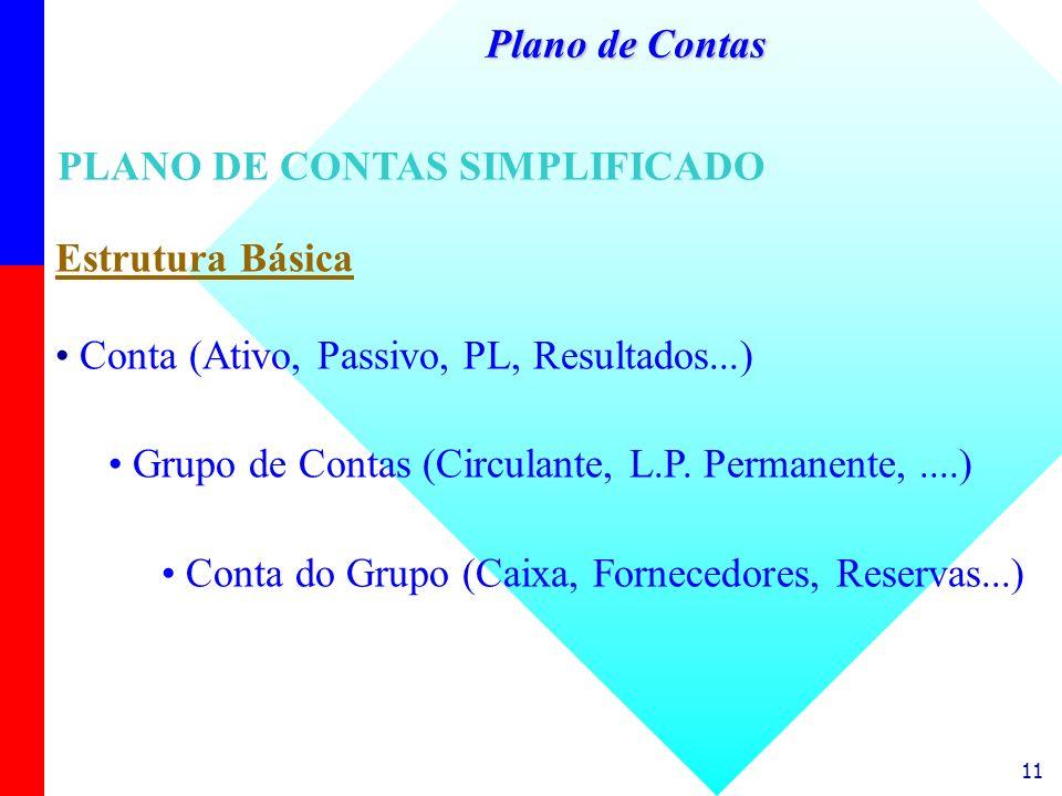 11 Estrutura Básica Conta (Ativo, Passivo, PL, Resultados...) Grupo de Contas (Circulante, L.P. Permanente,....) Conta do Grupo (Caixa, Fornecedores,