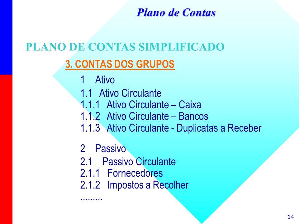 14 3. CONTAS DOS GRUPOS 1Ativo 1.1 Ativo Circulante 1.1.1 Ativo Circulante – Caixa 1.1.2 Ativo Circulante – Bancos 1.1.3 Ativo Circulante - Duplicatas