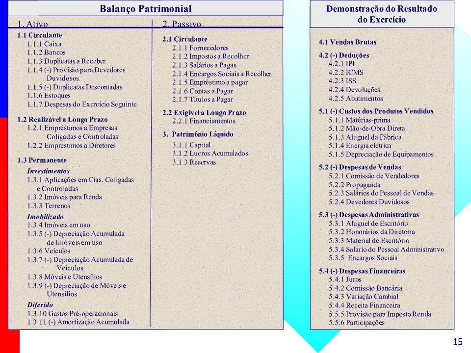 15 Demonstração do Resultado do Exercício Balanço Patrimonial 1. Ativo 2. Passivo 1.1 Circulante 1.1.1 Caixa 1.1.2 Bancos 1.1.3 Duplicatas a Receber 1