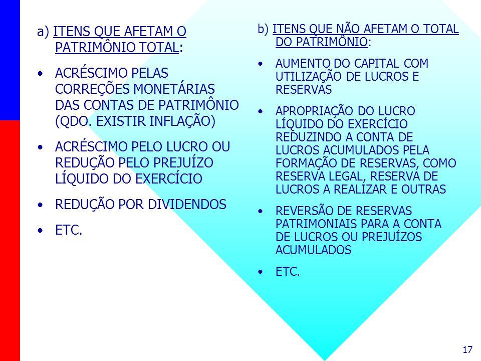 17 a) ITENS QUE AFETAM O PATRIMÔNIO TOTAL: ACRÉSCIMO PELAS CORREÇÕES MONETÁRIAS DAS CONTAS DE PATRIMÔNIO (QDO. EXISTIR INFLAÇÃO) ACRÉSCIMO PELO LUCRO