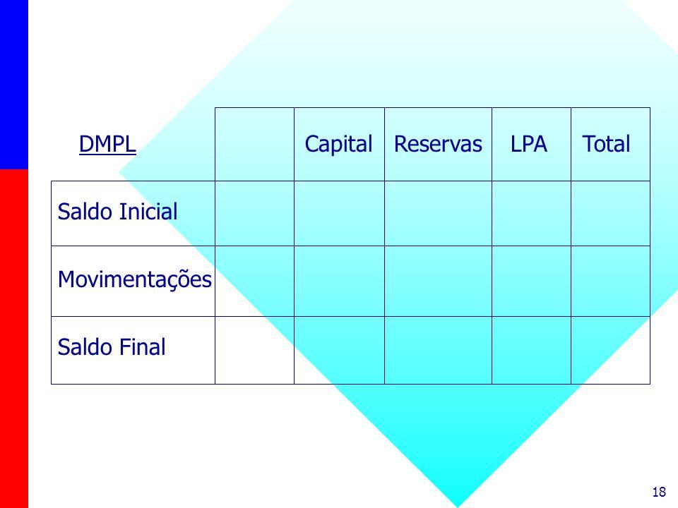 18 DMPL Capital Reservas LPA Total Saldo Inicial Movimentações Saldo Final