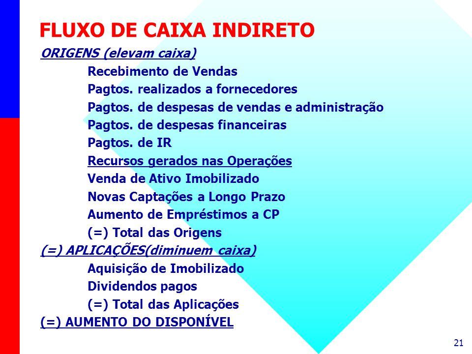 21 FLUXO DE CAIXA INDIRETO ORIGENS (elevam caixa) Recebimento de Vendas Pagtos. realizados a fornecedores Pagtos. de despesas de vendas e administraçã
